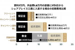 三鷹初期費用比較表